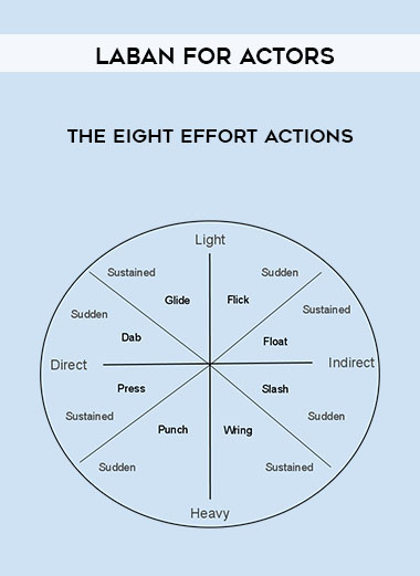 Laban for Actors - The Eight Effort Actions by https://koiforest.com/