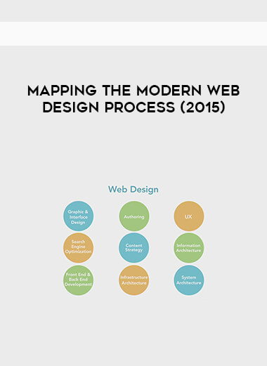 Mapping the Modern Web Design Process (2015) form https://koiforest.com/